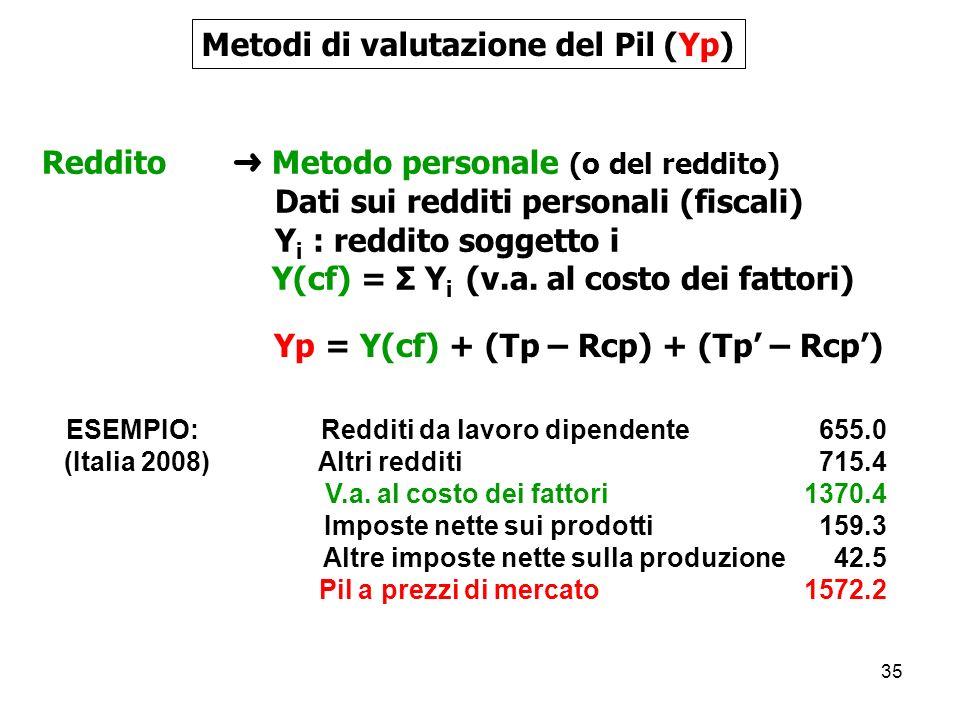 35 Metodi di valutazione del Pil (Yp) Reddito Metodo personale (o del reddito) Dati sui redditi personali (fiscali) Y i : reddito soggetto i Y(cf) = Σ Y i (v.a.
