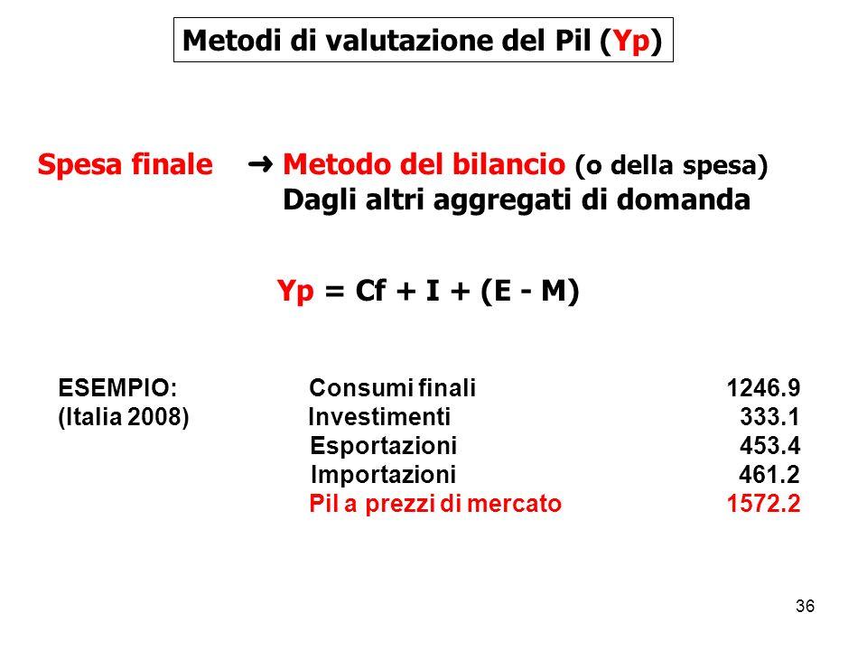 36 Metodi di valutazione del Pil (Yp) Spesa finale Metodo del bilancio (o della spesa) Dagli altri aggregati di domanda Yp = Cf + I + (E - M) ESEMPIO: Consumi finali 1246.9 (Italia 2008) Investimenti 333.1 Esportazioni 453.4 Importazioni 461.2 Pil a prezzi di mercato 1572.2