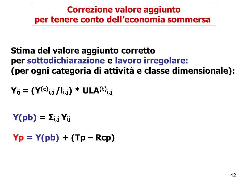 42 Stima del valore aggiunto corretto per sottodichiarazione e lavoro irregolare: (per ogni categoria di attività e classe dimensionale): Y ij = (Y (c) i,j /l i,j ) * ULA (t) i,j Correzione valore aggiunto per tenere conto delleconomia sommersa Y(pb) = Σ i,j Y ij Yp = Y(pb) + (Tp – Rcp)