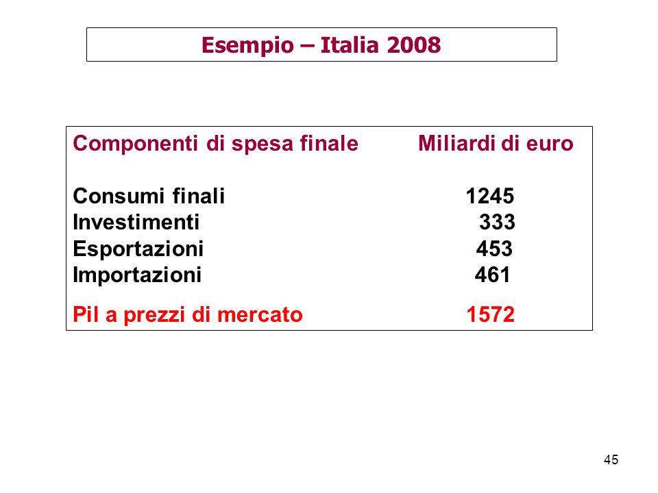 45 Esempio – Italia 2008 Componenti di spesa finale Miliardi di euro Consumi finali 1245 Investimenti 333 Esportazioni 453 Importazioni 461 Pil a prezzi di mercato 1572
