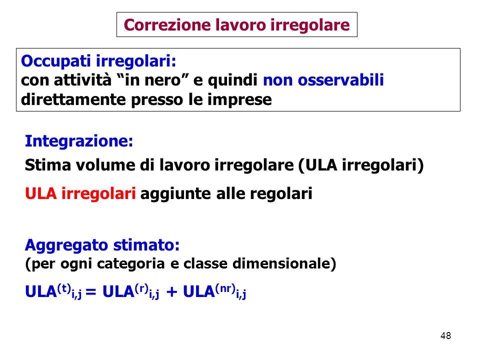 48 Integrazione: Stima volume di lavoro irregolare (ULA irregolari) ULA irregolari aggiunte alle regolari Correzione lavoro irregolare Aggregato stimato: (per ogni categoria e classe dimensionale) ULA (t) i,j = ULA (r) i,j + ULA (nr) i,j Occupati irregolari: con attività in nero e quindi non osservabili direttamente presso le imprese