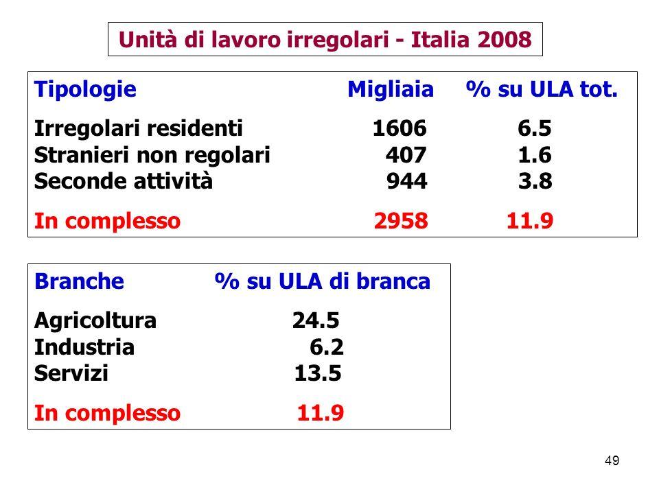49 Tipologie Migliaia % su ULA tot.