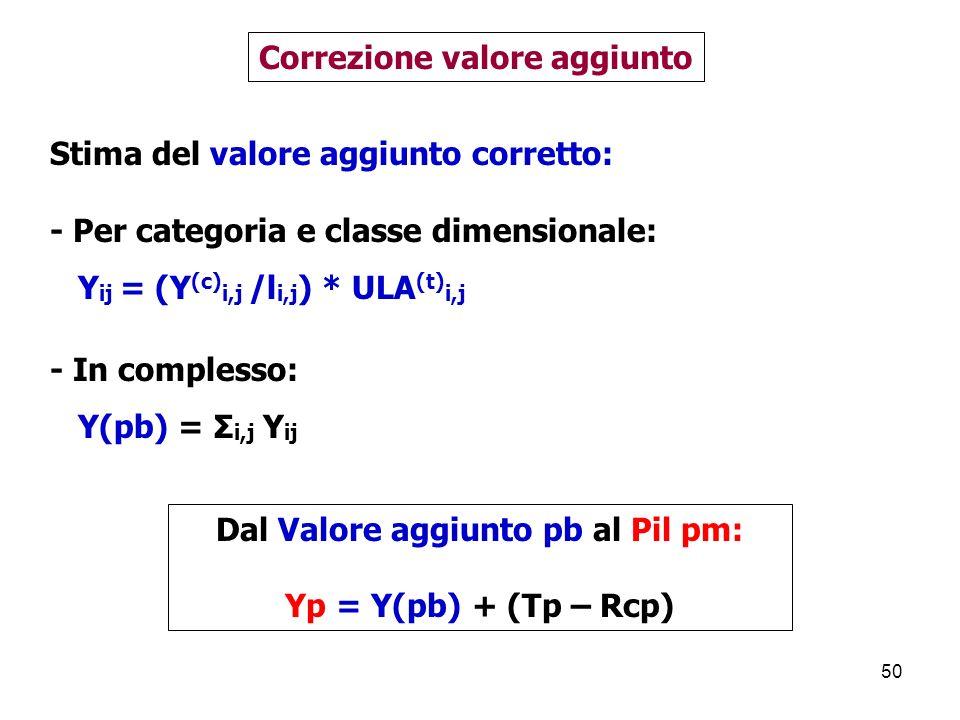 50 Stima del valore aggiunto corretto: - Per categoria e classe dimensionale: Y ij = (Y (c) i,j /l i,j ) * ULA (t) i,j Correzione valore aggiunto - In complesso: Y(pb) = Σ i,j Y ij Dal Valore aggiunto pb al Pil pm: Yp = Y(pb) + (Tp – Rcp)