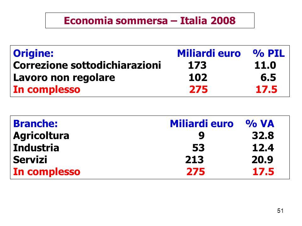 51 Economia sommersa – Italia 2008 Origine: Miliardi euro % PIL Correzione sottodichiarazioni 173 11.0 Lavoro non regolare 102 6.5 In complesso 275 17.5 Branche: Miliardi euro % VA Agricoltura 9 32.8 Industria 53 12.4 Servizi 213 20.9 In complesso 275 17.5