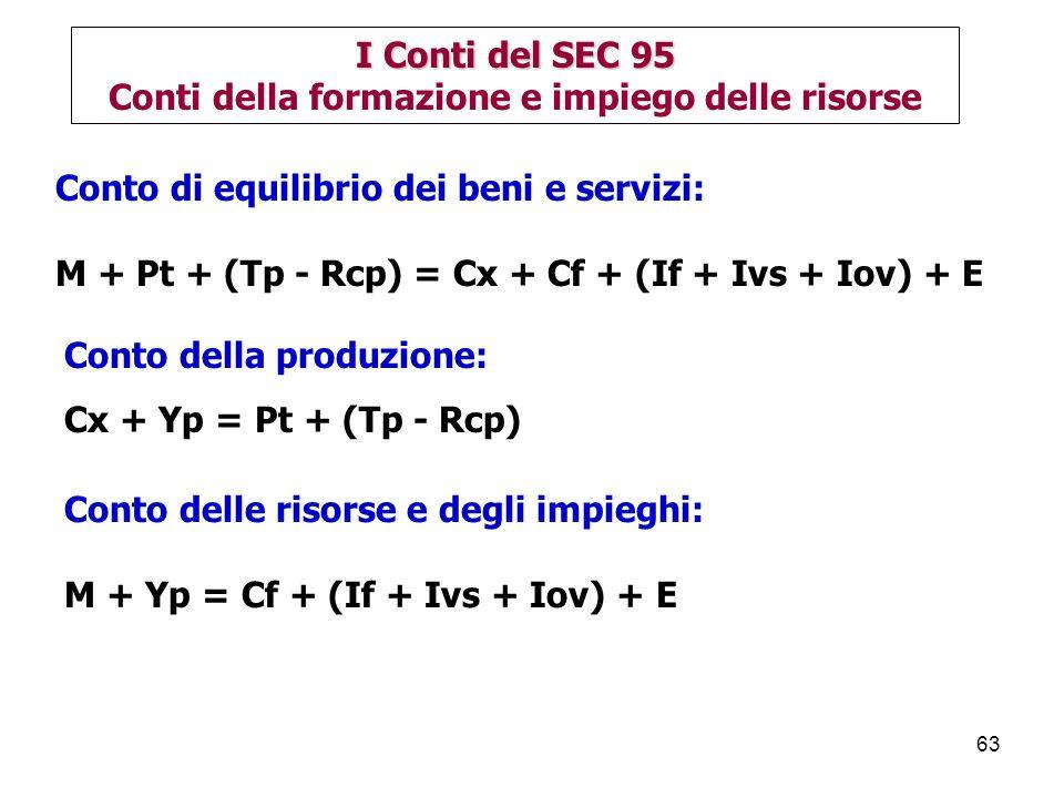 63 Conto di equilibrio dei beni e servizi: M + Pt + (Tp - Rcp) = Cx + Cf + (If + Ivs + Iov) + E I Conti del SEC 95 Conti della formazione e impiego delle risorse Conto delle risorse e degli impieghi: M + Yp = Cf + (If + Ivs + Iov) + E Conto della produzione: Cx + Yp = Pt + (Tp - Rcp)