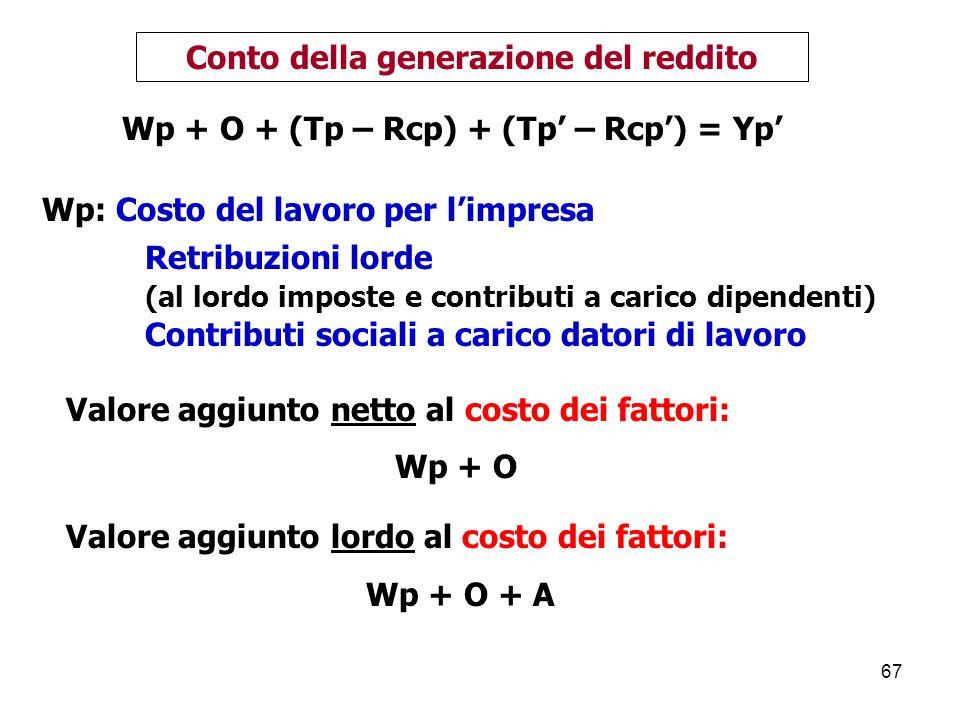 67 Wp: Costo del lavoro per limpresa Retribuzioni lorde (al lordo imposte e contributi a carico dipendenti) Contributi sociali a carico datori di lavoro Conto della generazione del reddito Valore aggiunto netto al costo dei fattori: Wp + O Valore aggiunto lordo al costo dei fattori: Wp + O + A Wp + O + (Tp – Rcp) + (Tp – Rcp) = Yp