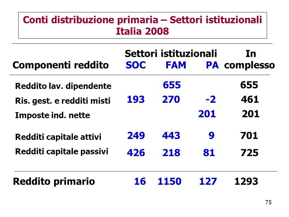 75 Settori istituzionali In Componenti reddito SOC FAM PA complesso Conti distribuzione primaria – Settori istituzionali Italia 2008 Redditi capitale attivi Redditi capitale passivi Reddito lav.