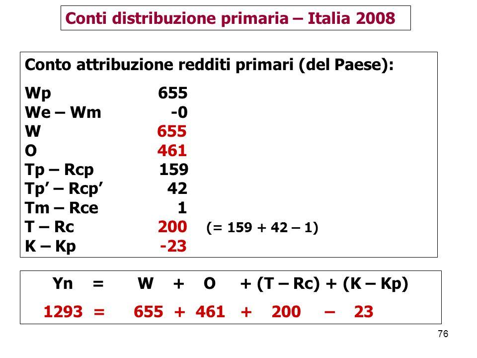 76 Conto attribuzione redditi primari (del Paese): Wp 655 We – Wm -0 W 655 O 461 Tp – Rcp 159 Tp – Rcp 42 Tm – Rce 1 T – Rc 200 (= 159 + 42 – 1) K – Kp -23 Conti distribuzione primaria – Italia 2008 Yn = W + O + (T – Rc) + (K – Kp) 1293 = 655 + 461 + 200 – 23