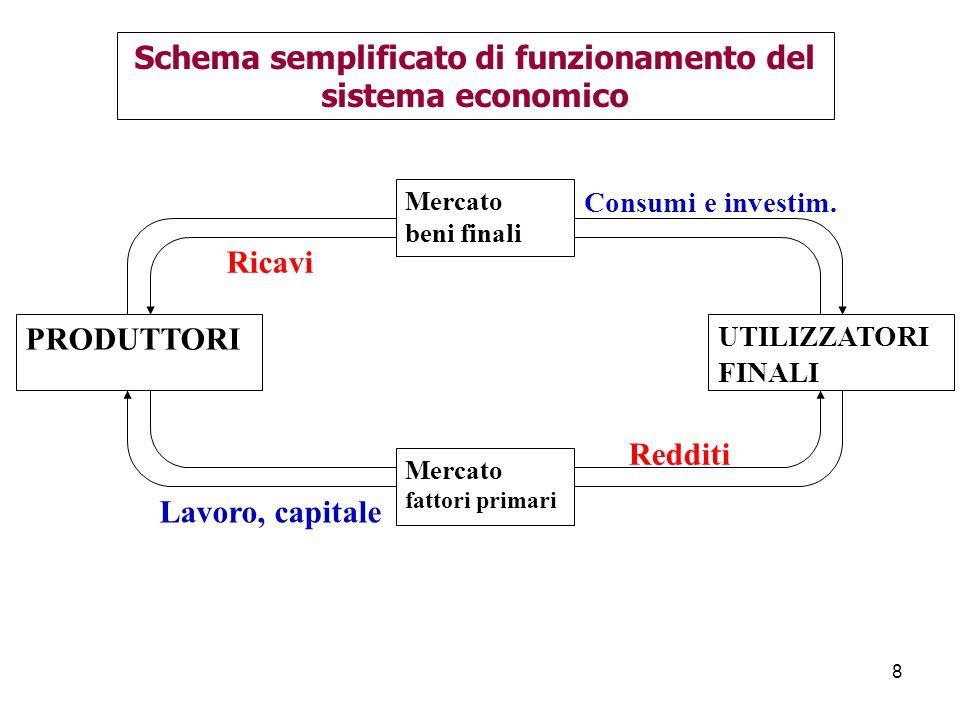 8 Schema semplificato di funzionamento del sistema economico UTILIZZATORI FINALI PRODUTTORI Mercato beni finali Mercato fattori primari Redditi Lavoro, capitale Ricavi Consumi e investim.
