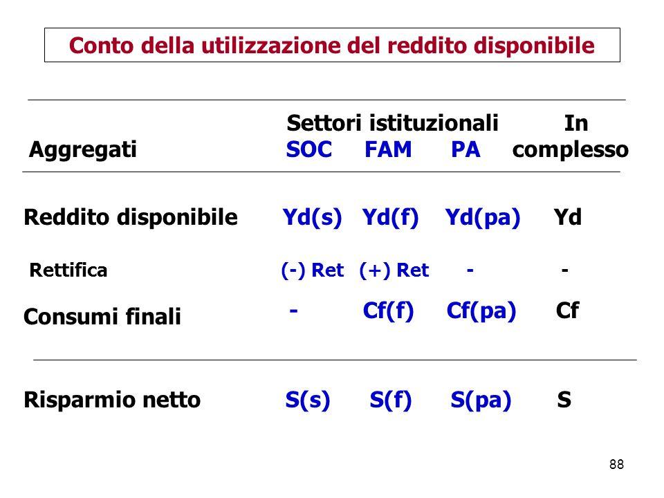 88 Settori istituzionali In Aggregati SOC FAM PA complesso Conto della utilizzazione del reddito disponibile Consumi finali - Cf(f) Cf(pa) Cf Risparmio netto S(s) S(f) S(pa) S Reddito disponibile Yd(s) Yd(f) Yd(pa) Yd Rettifica (-) Ret (+) Ret - -