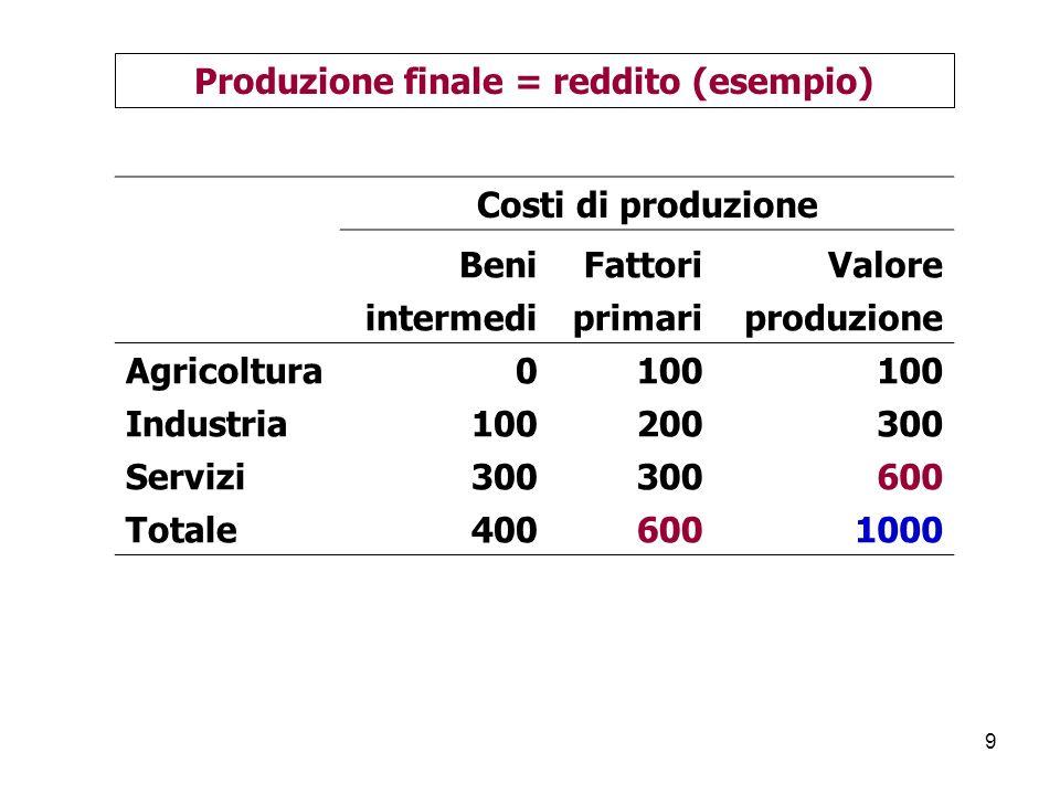 90 Settori istituzionali In Aggregati SOC FAM PA complesso Conto della utilizzazione del reddito disponibile Italia 2008 Consumi finali - 929 318 1247 Risparmio netto -40 88 -17 31 Reddito disponibile -36 1013 301 1278 Rettifica -4 4 - -