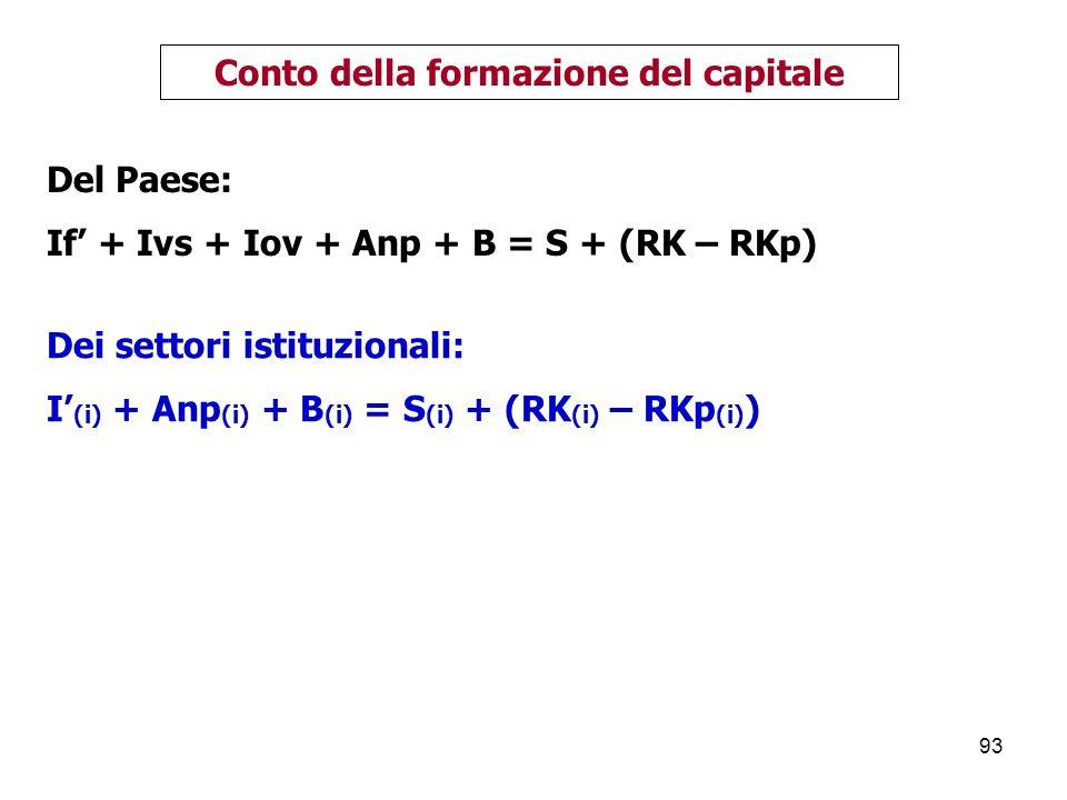 93 Del Paese: If + Ivs + Iov + Anp + B = S + (RK – RKp) Conto della formazione del capitale Dei settori istituzionali: I (i) + Anp (i) + B (i) = S (i) + (RK (i) – RKp (i) )
