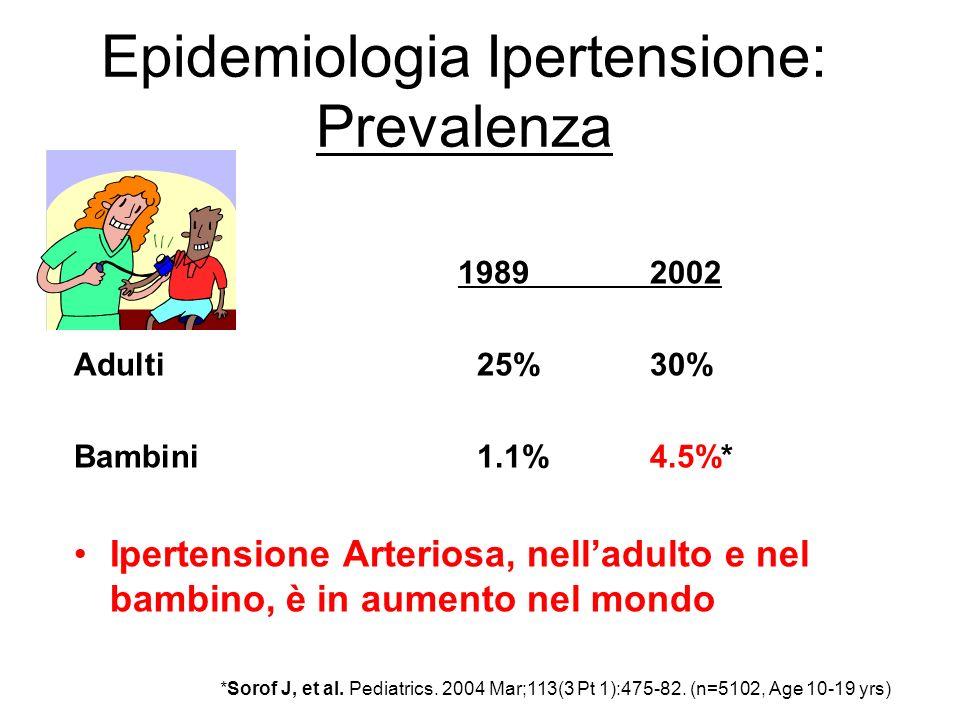Epidemiologia Ipertensione: Prevalenza 19892002 Adulti 25%30% Bambini 1.1%4.5%* Ipertensione Arteriosa, nelladulto e nel bambino, è in aumento nel mondo *Sorof J, et al.