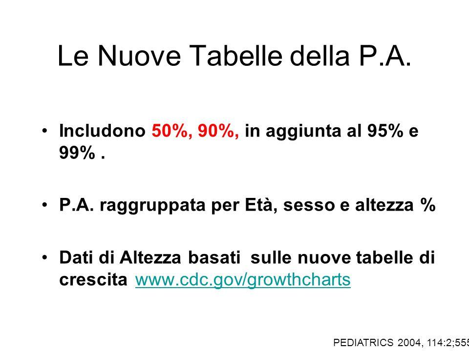 Le Nuove Tabelle della P.A. Includono 50%, 90%, in aggiunta al 95% e 99%. P.A. raggruppata per Età, sesso e altezza % Dati di Altezza basati sulle nuo