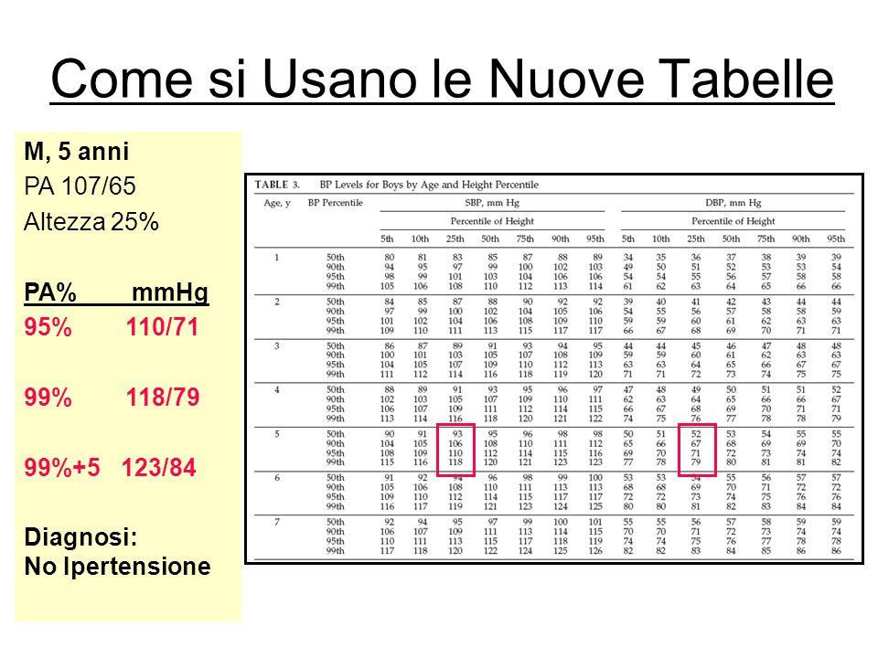 Come si Usano le Nuove Tabelle M, 5 anni PA 107/65 Altezza 25% PA% mmHg 95% 110/71 99% 118/79 99%+5 123/84 Diagnosi: No Ipertensione