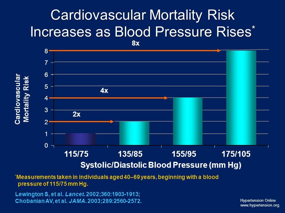 Lewington S, et al. Lancet. 2002;360:1903-1913; Chobanian AV, et al. JAMA. 2003;289:2560-2572. Cardiovascular Mortality Risk Increases as Blood Pressu
