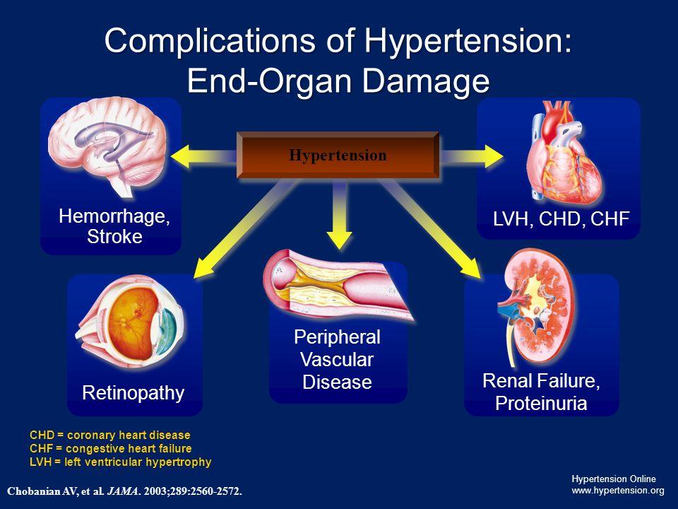 Complications of Hypertension: End-Organ Damage Chobanian AV, et al.