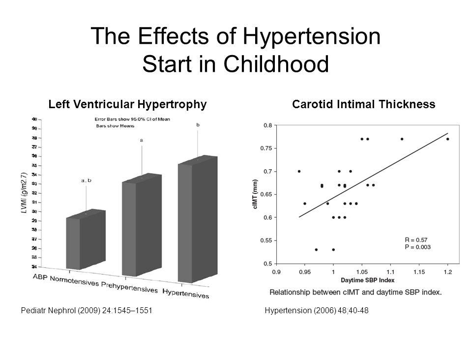 The Effects of Hypertension Start in Childhood Pediatr Nephrol (2009) 24:1545–1551 Left Ventricular HypertrophyCarotid Intimal Thickness Hypertension