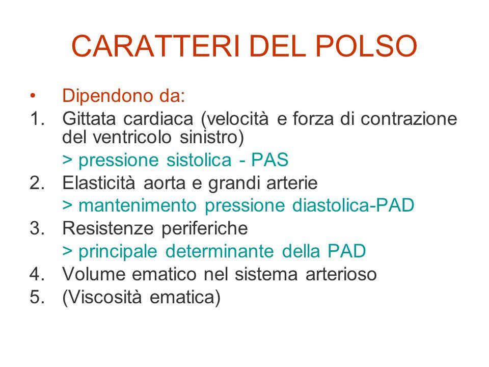CARATTERI DEL POLSO Dipendono da: 1.Gittata cardiaca (velocità e forza di contrazione del ventricolo sinistro) > pressione sistolica - PAS 2.Elasticit