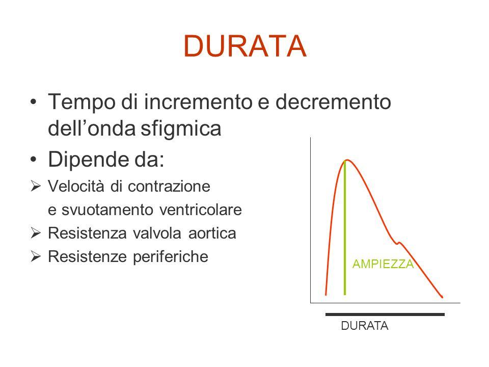 DURATA Tempo di incremento e decremento dellonda sfigmica Dipende da: Velocità di contrazione e svuotamento ventricolare Resistenza valvola aortica Re