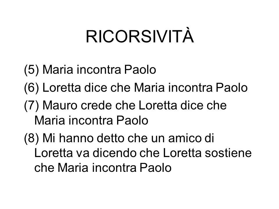 RICORSIVITÀ (5) Maria incontra Paolo (6) Loretta dice che Maria incontra Paolo (7) Mauro crede che Loretta dice che Maria incontra Paolo (8) Mi hanno