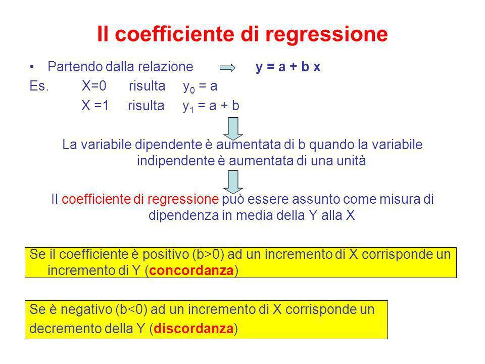 Il coefficiente di regressione Partendo dalla relazione y = a + b x Es. X=0 risulta y 0 = a X =1 risulta y 1 = a + b La variabile dipendente è aumenta