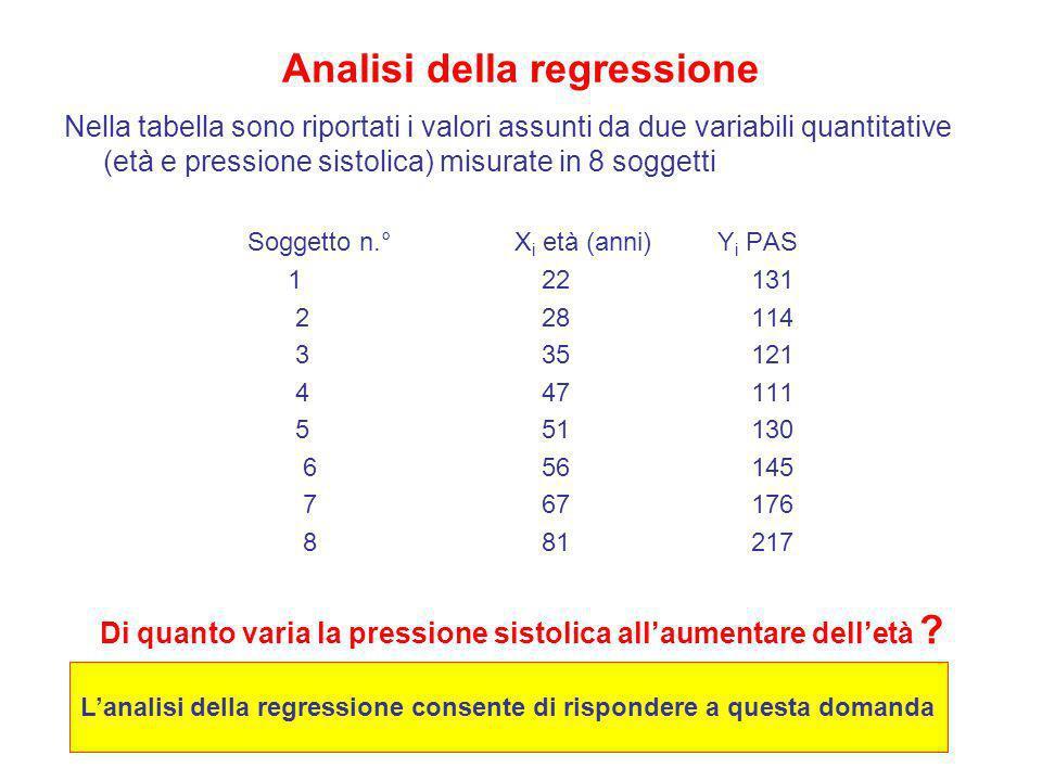 Analisi della regressione Nella tabella sono riportati i valori assunti da due variabili quantitative (età e pressione sistolica) misurate in 8 sogget