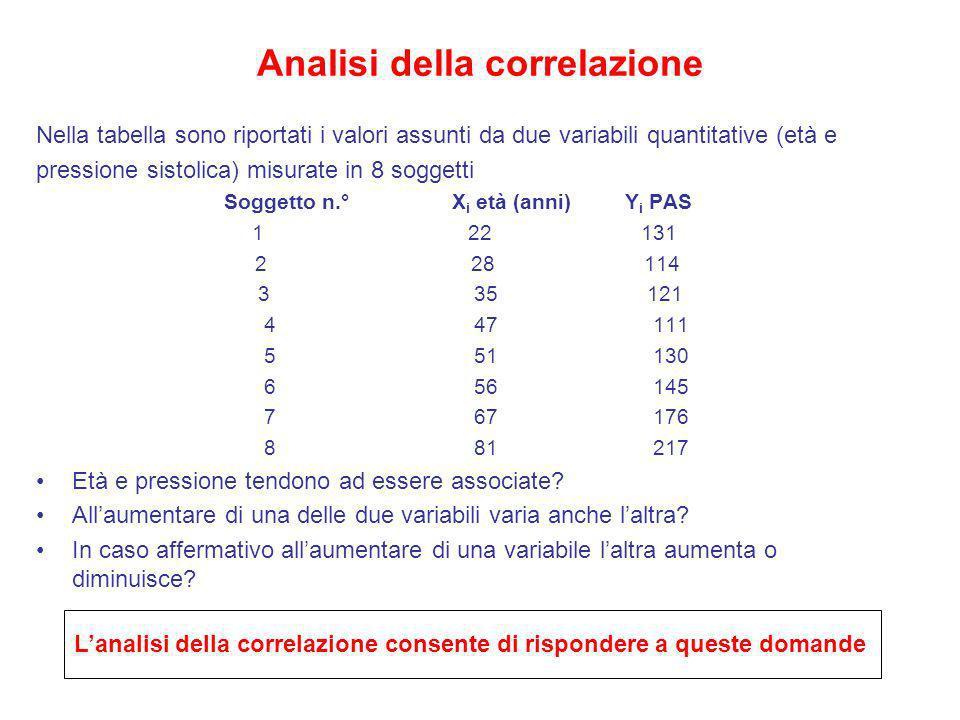 Analisi della correlazione Nella tabella sono riportati i valori assunti da due variabili quantitative (età e pressione sistolica) misurate in 8 sogge
