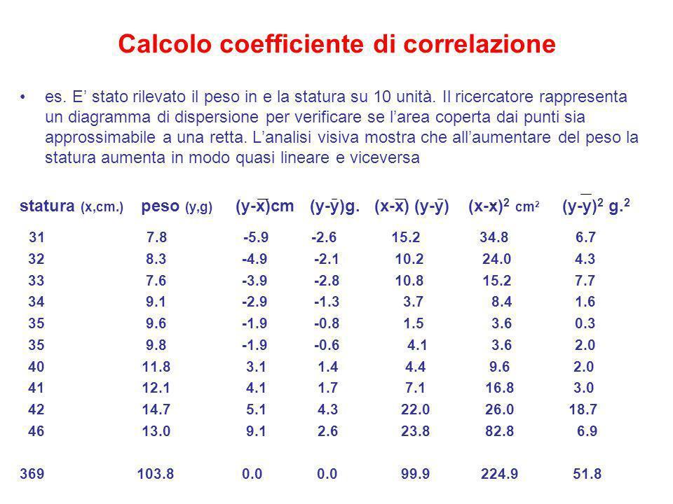 Calcolo coefficiente di correlazione es. E stato rilevato il peso in e la statura su 10 unità. Il ricercatore rappresenta un diagramma di dispersione