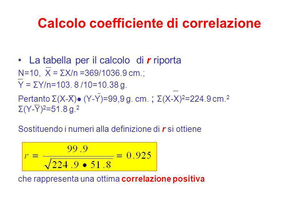 Calcolo coefficiente di correlazione La tabella per il calcolo di r riporta N=10, X = ΣX/n =369/1036.9 cm.; Y = ΣY/n=103. 8 /10=10.38 g. Pertanto Σ(X-
