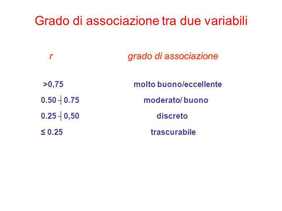 Grado di associazione tra due variabili r grado di associazione >0,75 molto buono/eccellente 0.50 0.75 moderato/ buono 0.25 0,50 discreto 0.25 trascur