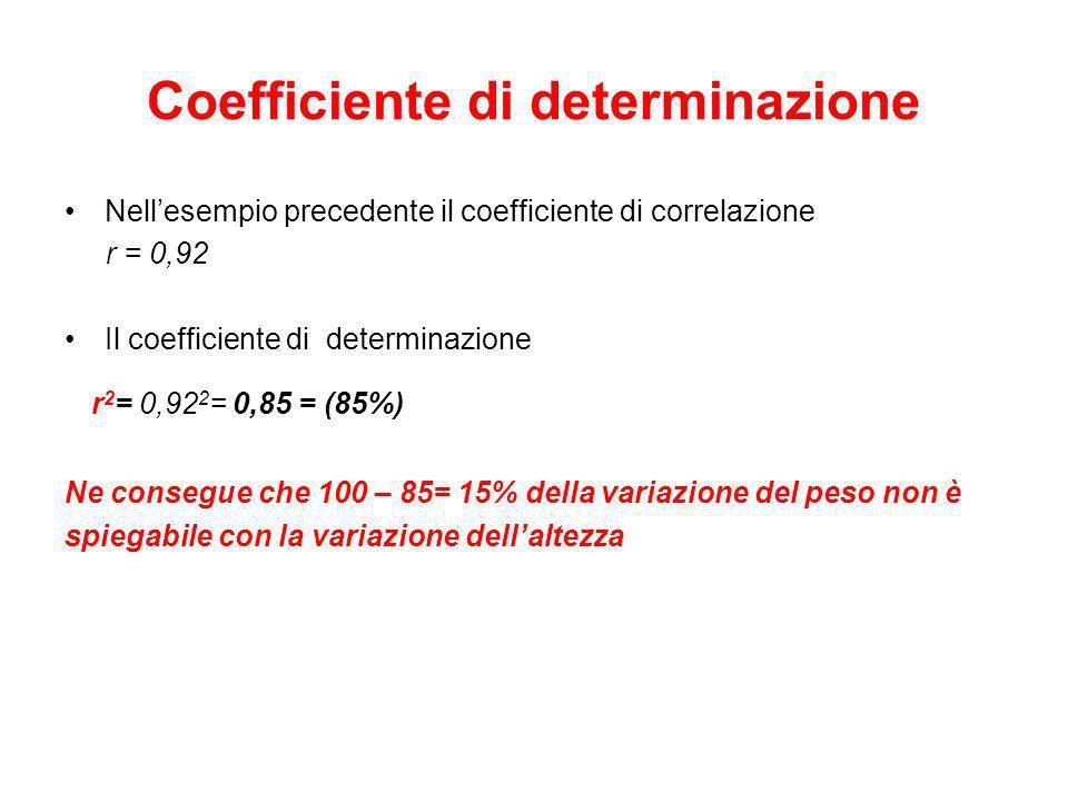 Coefficiente di determinazione Nellesempio precedente il coefficiente di correlazione r = 0,92 Il coefficiente di determinazione r 2 = 0,92 2 = 0,85 =