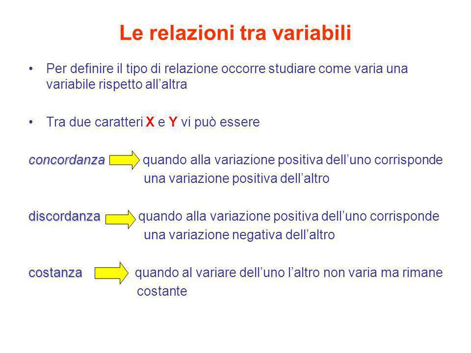 Le relazioni tra variabili Per definire il tipo di relazione occorre studiare come varia una variabile rispetto allaltra Tra due caratteri X e Y vi pu