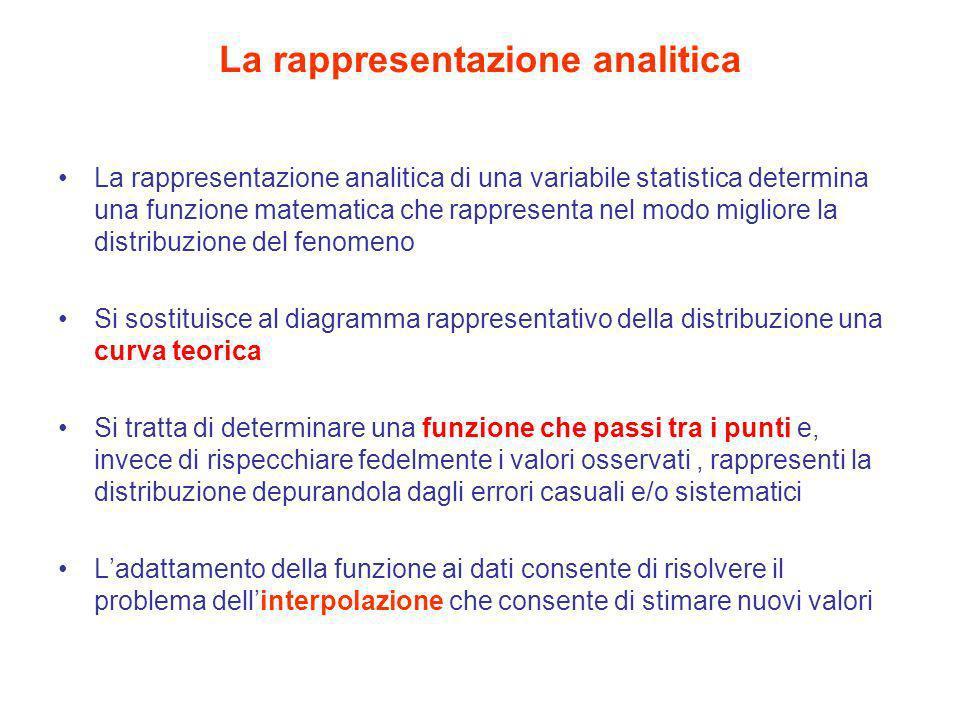 La rappresentazione analitica La rappresentazione analitica di una variabile statistica determina una funzione matematica che rappresenta nel modo mig