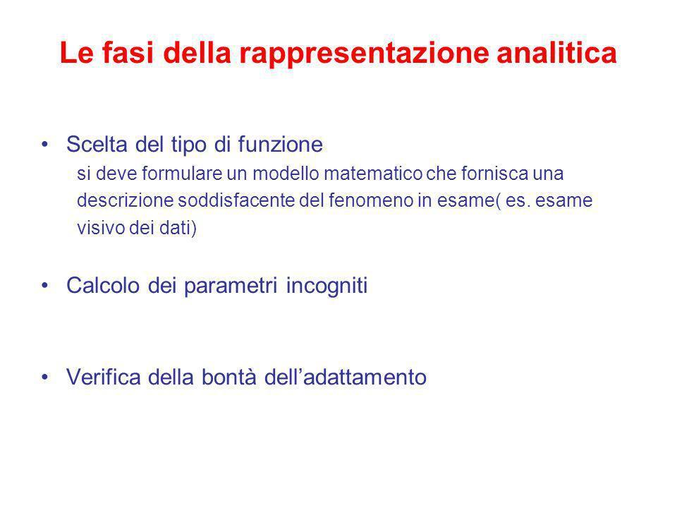 Le fasi della rappresentazione analitica Scelta del tipo di funzione si deve formulare un modello matematico che fornisca una descrizione soddisfacent