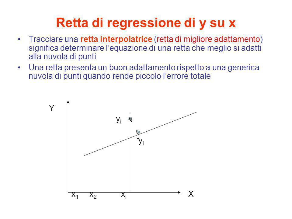 Retta di regressione di y su x Tracciare una retta interpolatrice (retta di migliore adattamento) significa determinare lequazione di una retta che me