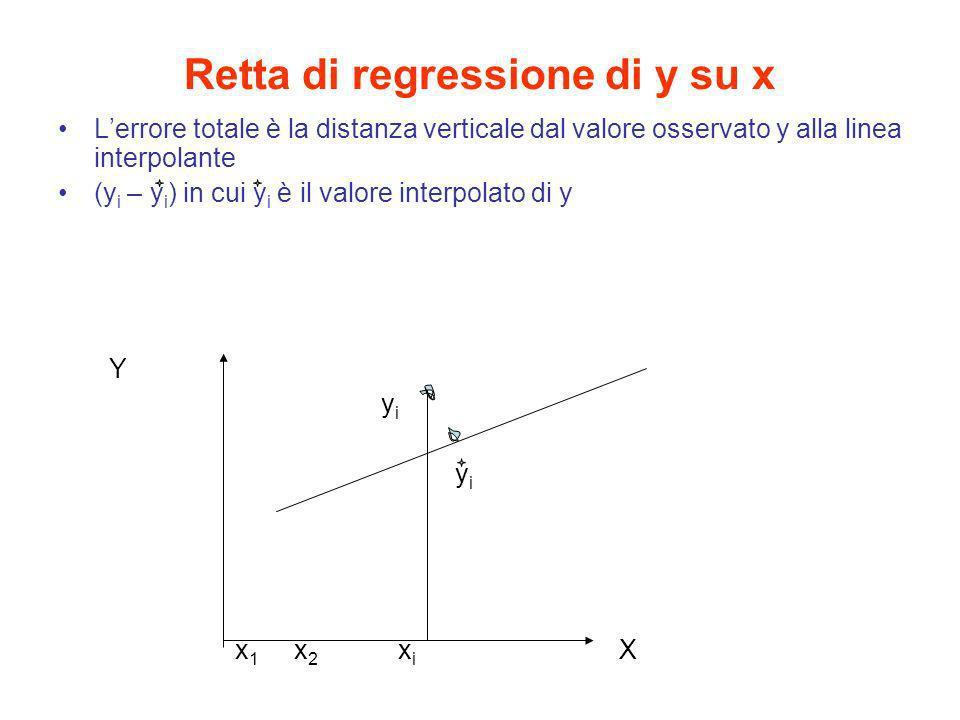Retta di regressione di y su x Lerrore totale è la distanza verticale dal valore osservato y alla linea interpolante (y i – y i ) in cui y i è il valo