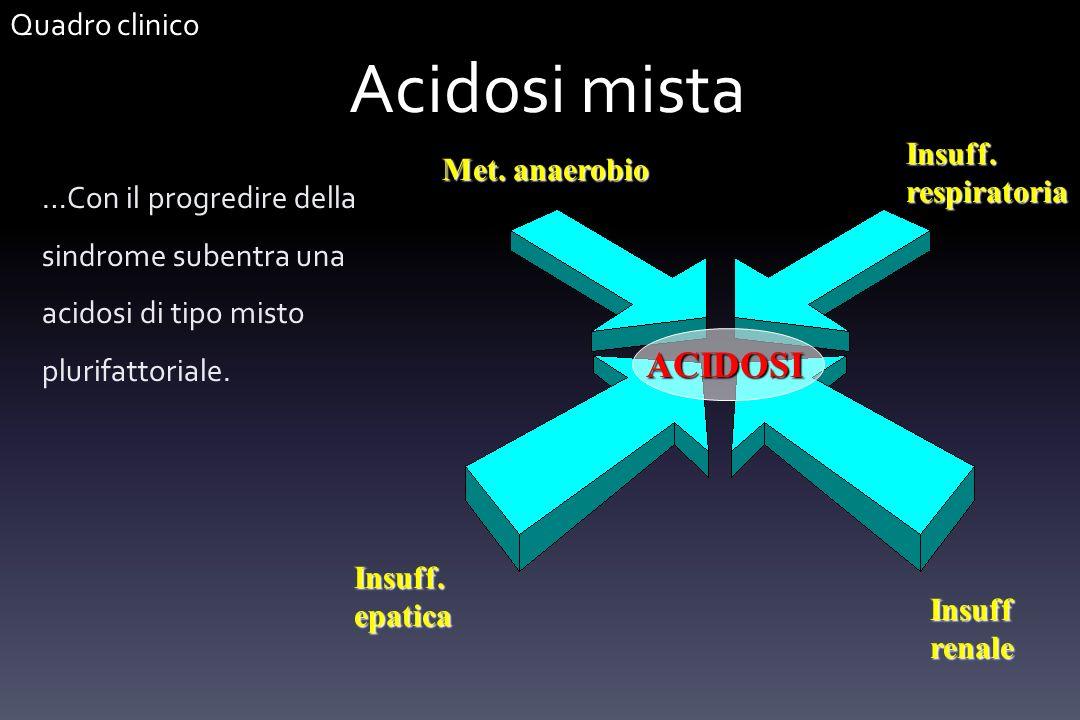 Acidosi mista …Con il progredire della sindrome subentra una acidosi di tipo misto plurifattoriale. Met. anaerobio Insuff. epatica Insuff renale Insuf