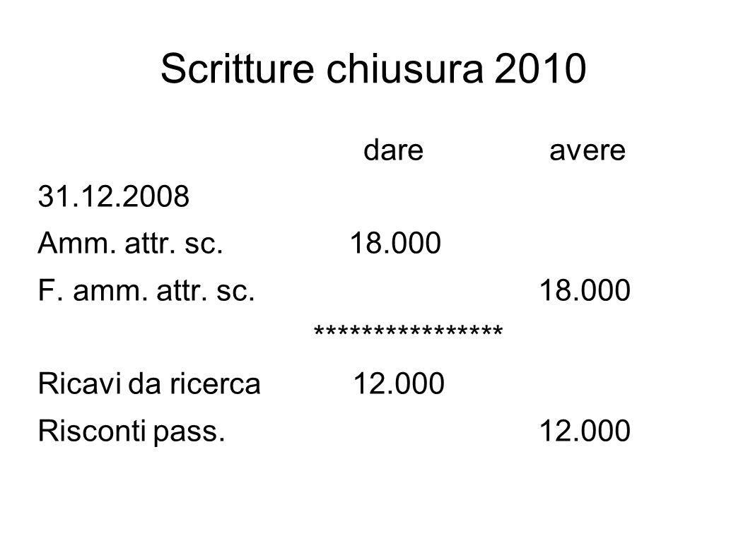 Scritture chiusura 2010 dare avere 31.12.2008 Amm.
