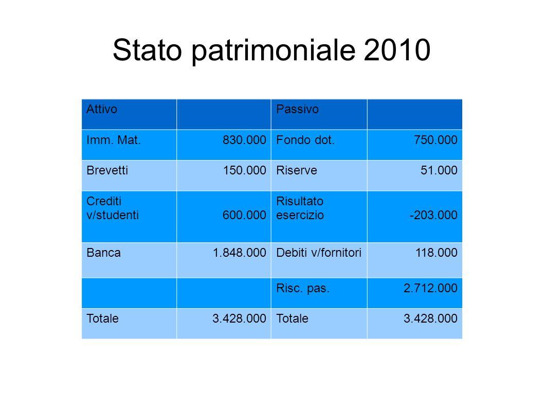 Stato patrimoniale 2010 AttivoPassivo Imm.