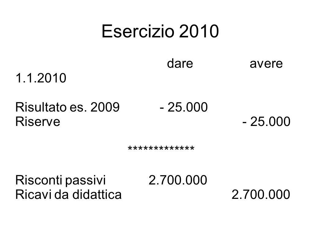 Esercizio 2010 dare avere 1.12.2010 Costi per personale 2.760.000 Debiti v/personale 2.760.000 ************** Debiti v/personale 2.760.000 Banca 2.760.000