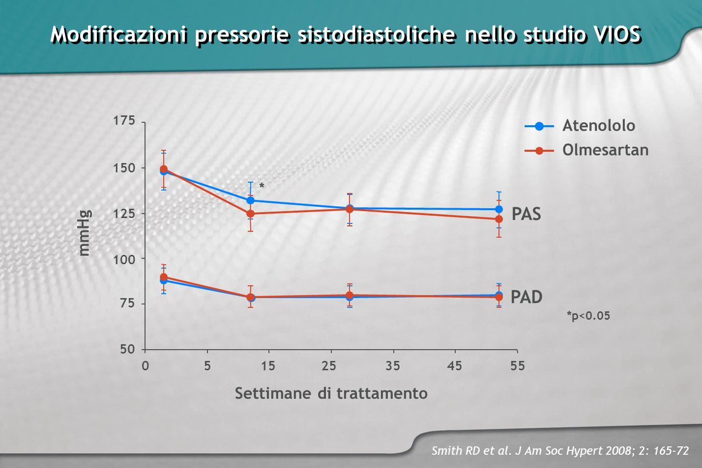 Modificazioni pressorie sistodiastoliche nello studio VIOS Smith RD et al. J Am Soc Hypert 2008; 2: 165-72 Atenololo Olmesartan *p<0.05 50 Settimane d