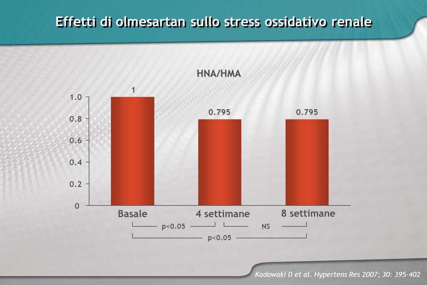 Effetti di olmesartan sullo stress ossidativo renale HNA/HMA p<0.05 NS p<0.05 1 0.7950.795 Kadowaki D et al. Hypertens Res 2007; 30: 395-402 Basale4 s