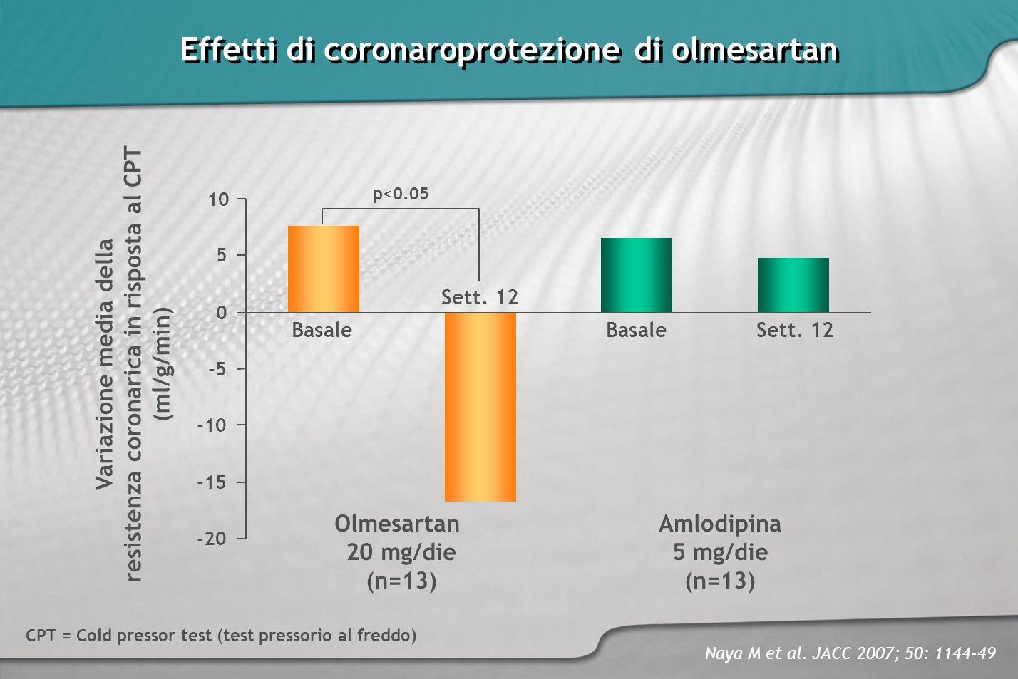 -20 -15 -10 -5 0 5 10 Effetti di coronaroprotezione di olmesartan Olmesartan 20 mg/die (n=13) Basale Variazione media della resistenza coronarica in r