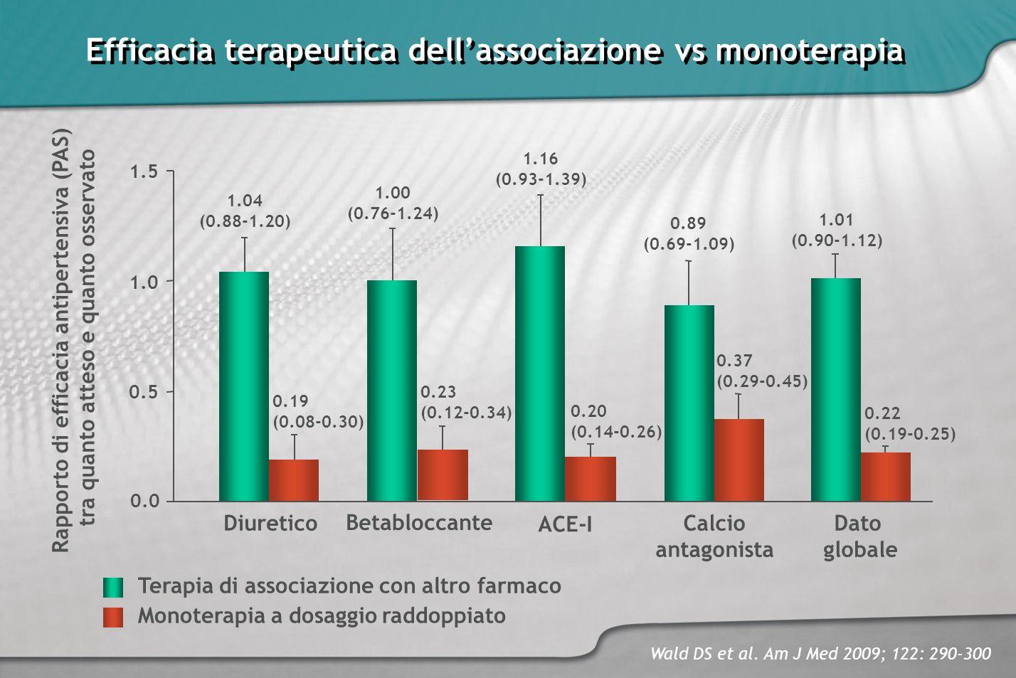 Efficacia terapeutica dellassociazione vs monoterapia Rapporto di efficacia antipertensiva (PAS) tra quanto atteso e quanto osservato 1.5 1.0 0.5 0.0