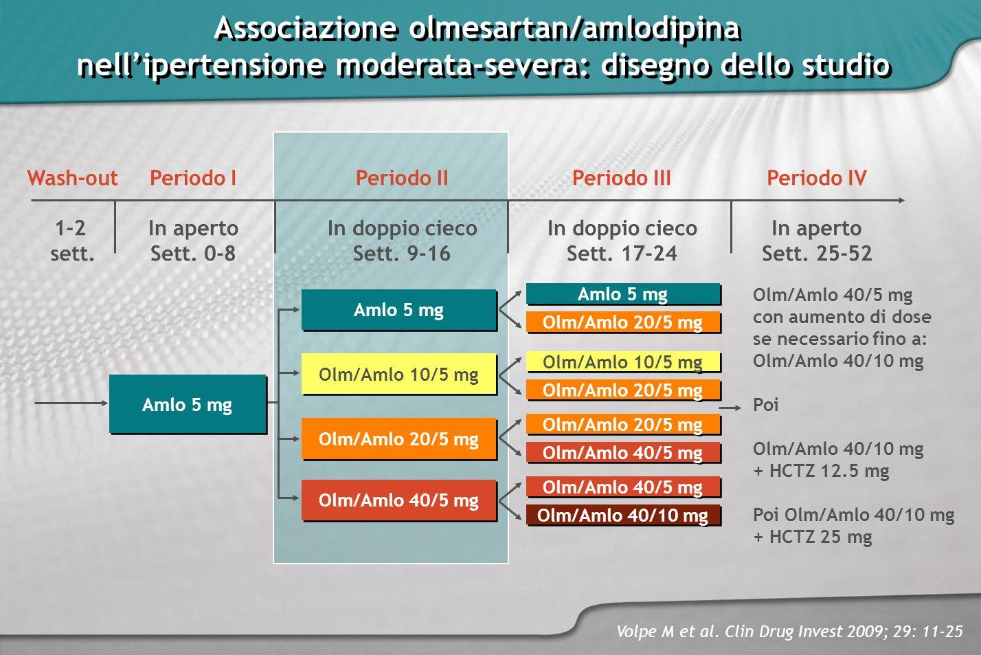 Associazione olmesartan/amlodipina nellipertensione moderata-severa: disegno dello studio Associazione olmesartan/amlodipina nellipertensione moderata