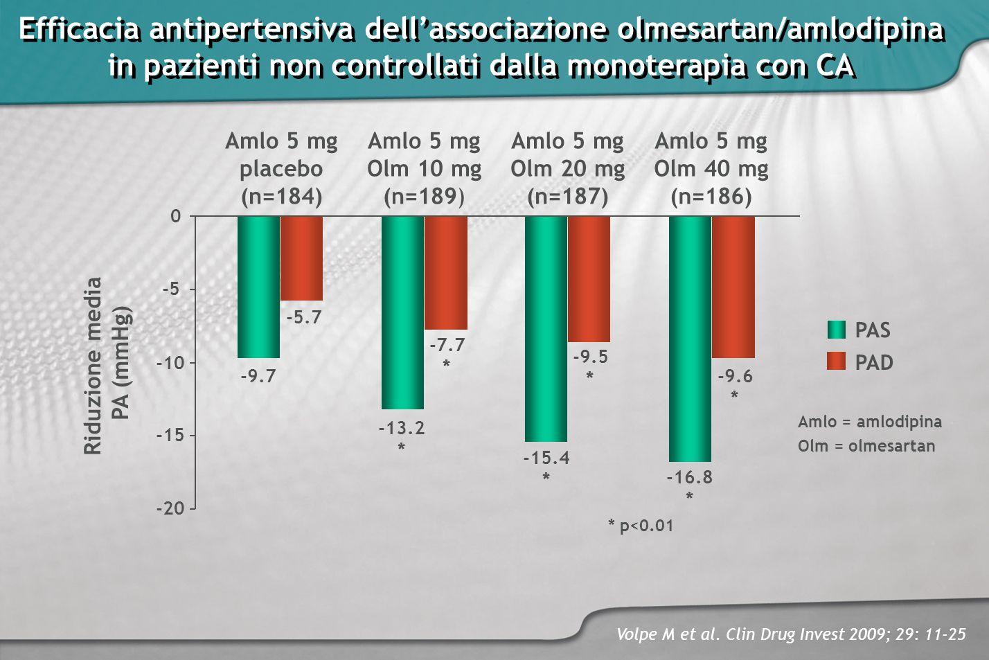 Efficacia antipertensiva dellassociazione olmesartan/amlodipina in pazienti non controllati dalla monoterapia con CA Efficacia antipertensiva dellasso