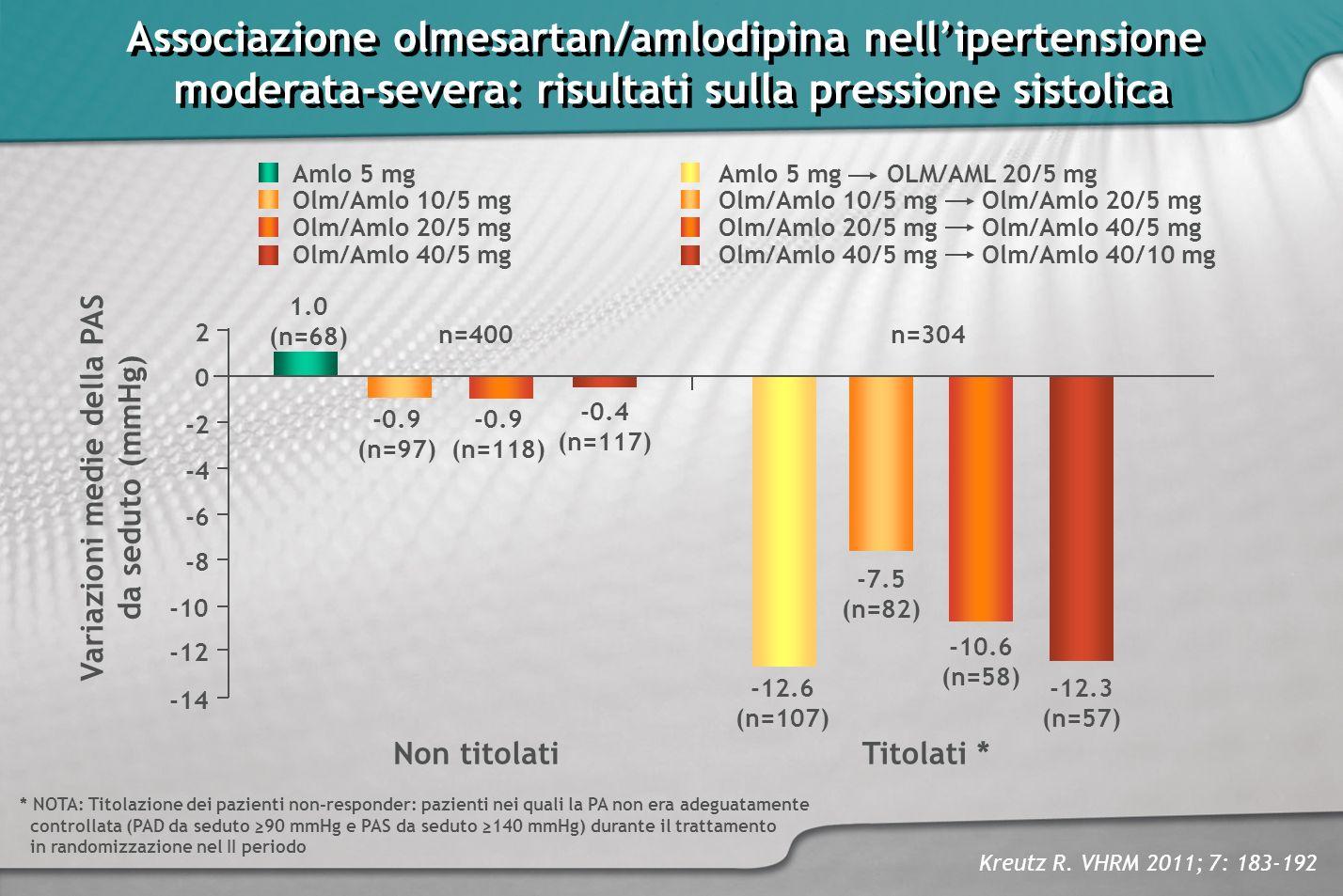 Associazione olmesartan/amlodipina nellipertensione moderata-severa: risultati sulla pressione sistolica Associazione olmesartan/amlodipina nelliperte