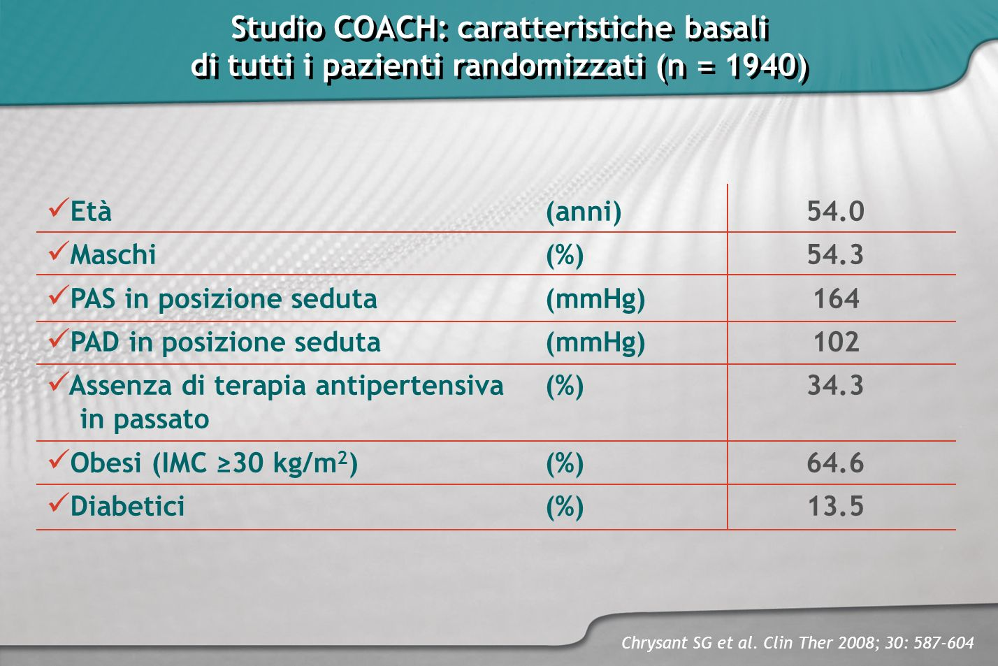 Studio COACH: caratteristiche basali di tutti i pazienti randomizzati (n = 1940) Studio COACH: caratteristiche basali di tutti i pazienti randomizzati