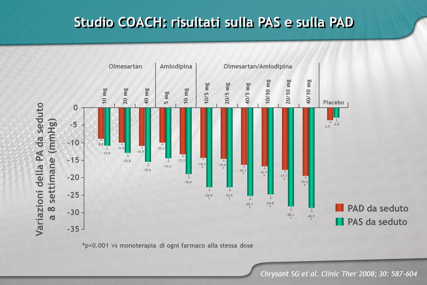 Studio COACH: risultati sulla PAS e sulla PAD Chrysant SG et al. Clinic Ther 2008; 30: 587-604 -20 -15 -10 -5 0 Variazioni della PA da seduto a 8 sett